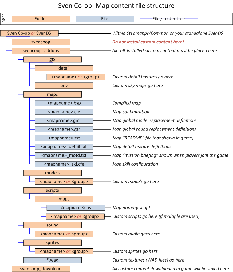 Sven Co-op Manual :: Running a server (basic installation)
